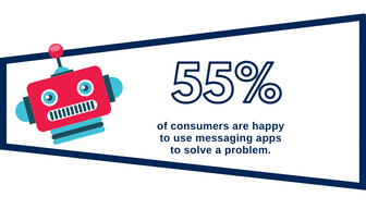 55 Percent of consumers happy to use chatbots
