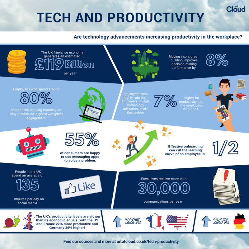 Tech and Productivity infographic